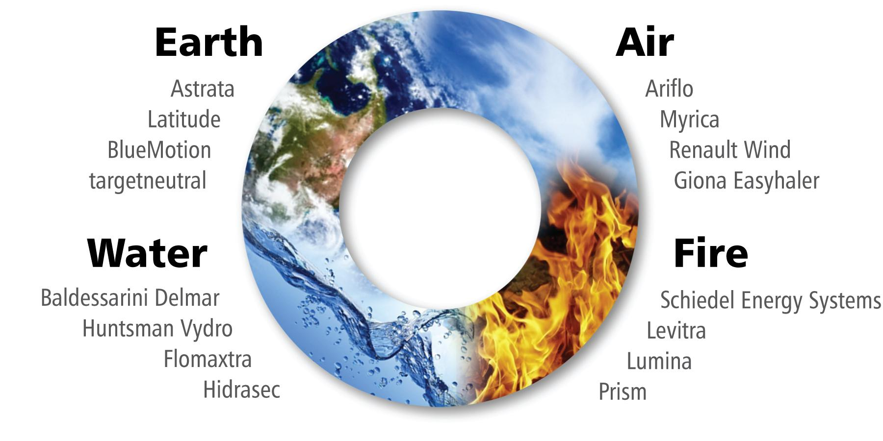 earth_air_fire_water